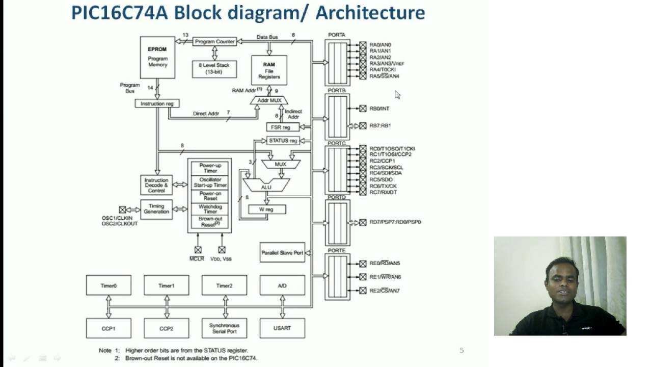 PIC Architecture Block Diagram  YouTube