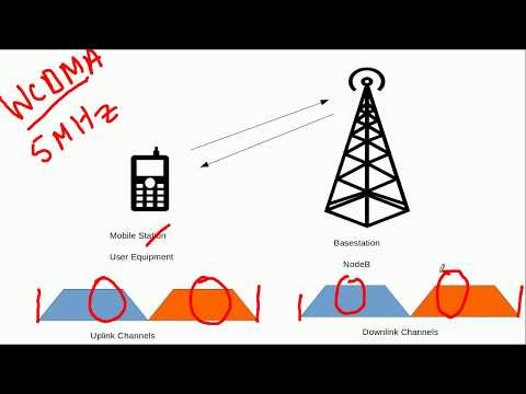 3G WCDMA (UMTS) Fundamentals-Spreading Principle