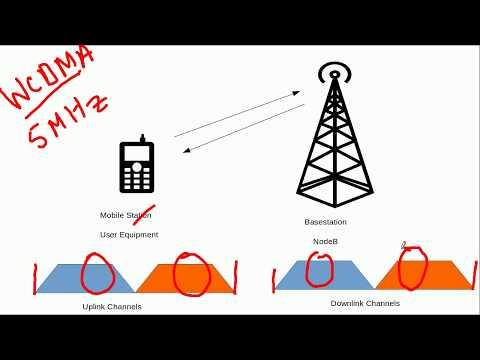 3G WCDMA (UMTS) Fundamentals-Spreading Principle - YouTube