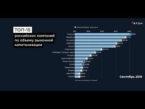 ТОП-15 российских компаний по объему рыночной капитализации