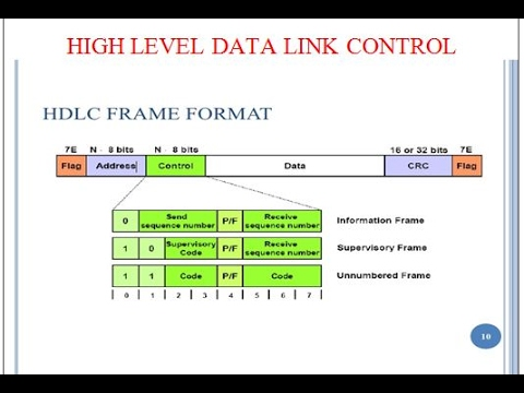 high level data link control hdlc protocol youtube