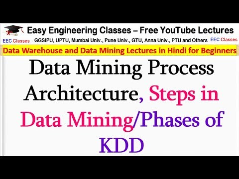 Data Mining Process Architecture, Steps In Data Mining/Phases Of KDD In Databases