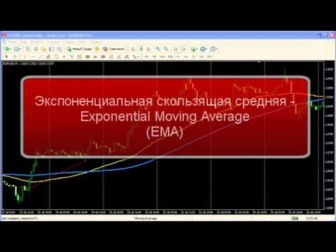 Moving Average - Индикатор технического анализа форекс