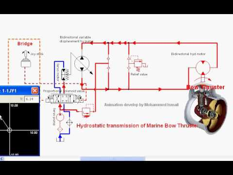 hqdefault marine bow thruster youtube vetus bow thruster wiring diagram at bayanpartner.co