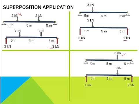1.6 Principle of superposition