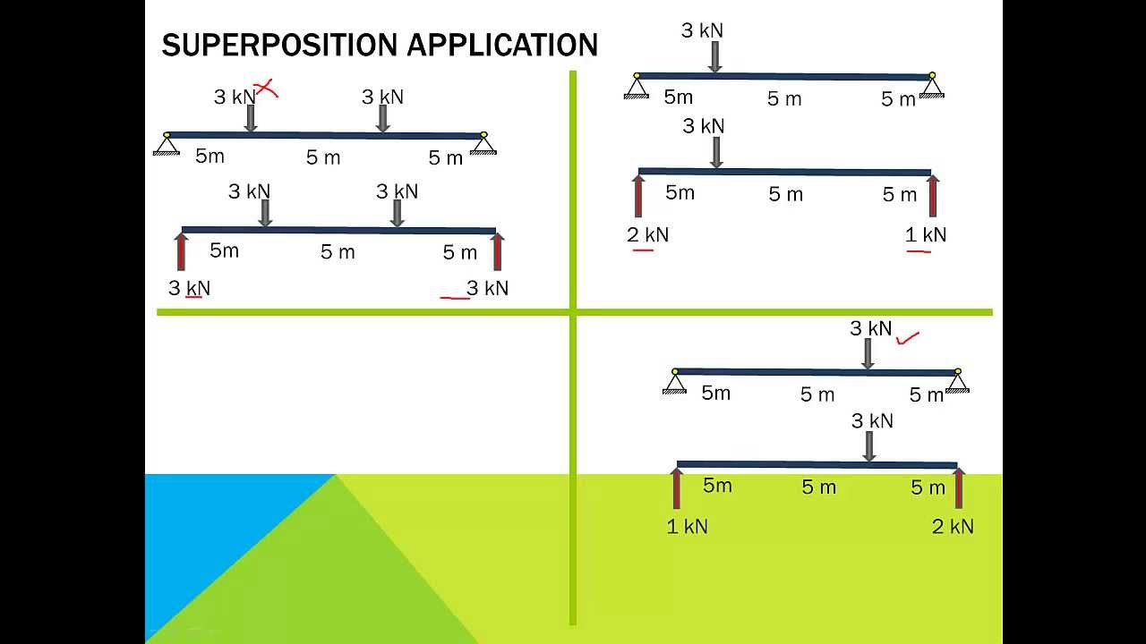 1 6 Principle Of Superposition