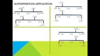1.6 Principle of superposition