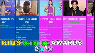 Nickelodeon Kids' Choice Awards WINNERS and NOMINEES 2020 // KCA 2020 ALL WINNERS per CATEGORY