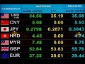 How to Make Dollar after Dollar with Bitcoins  Trading BTC USD, BTC EUR 2014