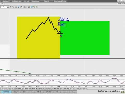 My top Asia trading strategy