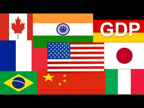 Top 10 Economies 2018 (GDP)