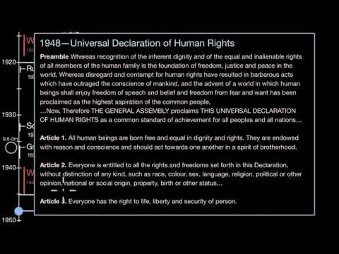 International Human Rights | 1450 - Present | World History