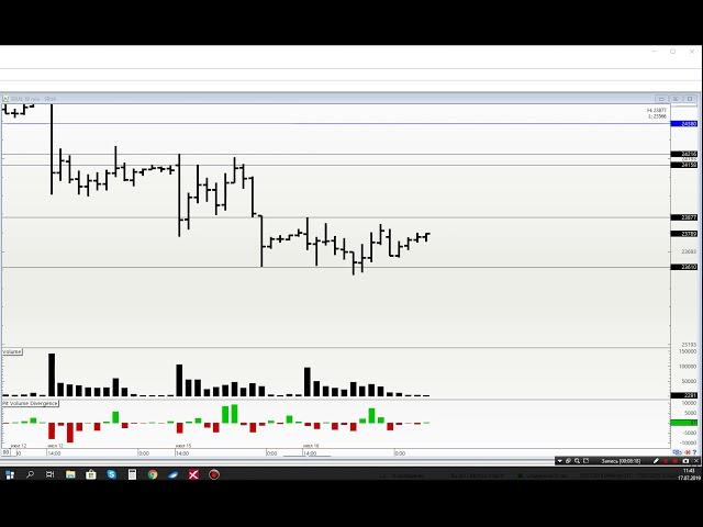 Обзор рынка на 17.07 Ртс, Нефть, Си, Сбер и золото