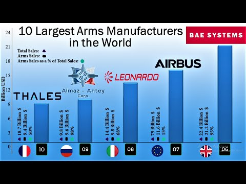 10 Largest Arms Manufacturers in the World | The largest Defence contractors