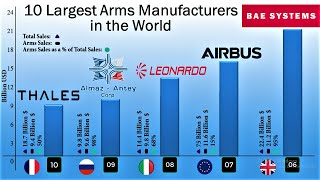 10 Largest Arms Manufacturers in the World   The largest Defence contractors