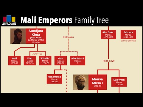 Mansa Musa Family Tree | Empire of Mali