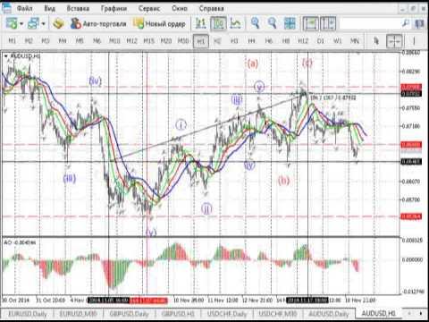 Краткосрочный волновой анализ валютных пар и золота на 19.11.2014