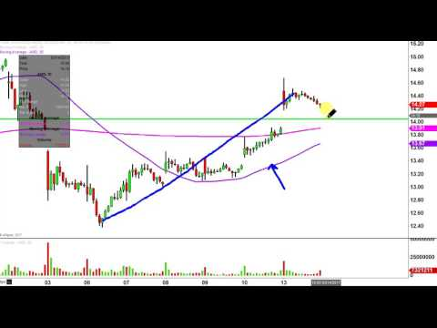 Advanced Micro Devices Inc - AMD Stock Chart Technical Analysis for 03-13-17