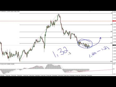 EUR/USD Technical Analysis for February 22, 2018 by FXEmpire.com
