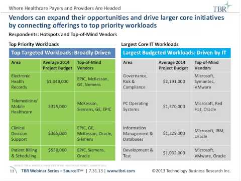 Where large Healthcare Payers and Providers are headed   How IT Vendors can capture opportunity