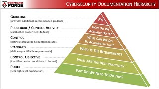Example Cybersecurity Documentation - Policies, Standards, Controls, Procedures & Metrics