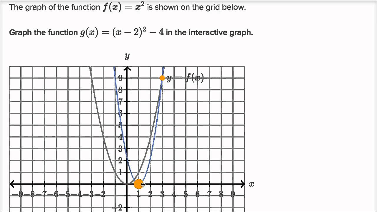 Use The Graph Of F X To Graph G X F X 3 Mymathlab Homework