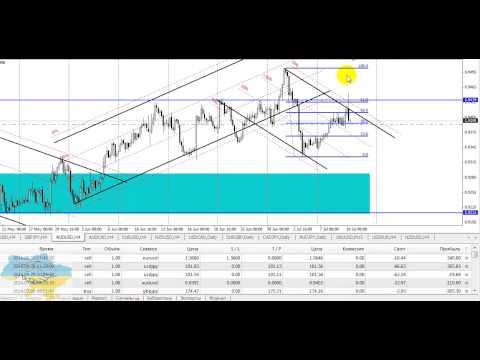 Технический обзор рынка Форекс на 10 июля 2014 г. Руслан Пискун
