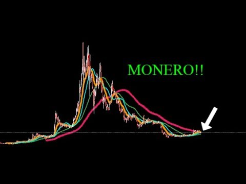 MONERO XMR!! TIME TO START ACCUMULATING FOR THE LONG TERM?
