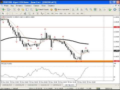 Внутридневной анализ рынка золота, серебра, а также курса USDRUB от 04.12.2014