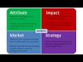 AIMS Analysis:  New Marketing Tool Similar to SWOT