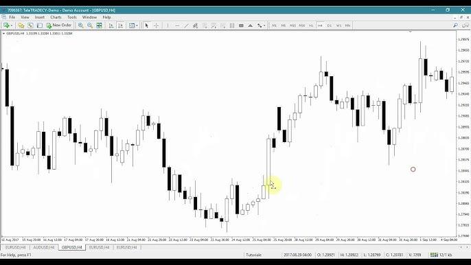 Cum Să Interpretați Un Grafic Forex În Tranzacționare ✍ Pas Cu Pas