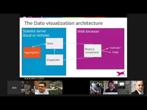 Codementor Office Hours With Zach Nation: Scalable Data Visualization In React.js