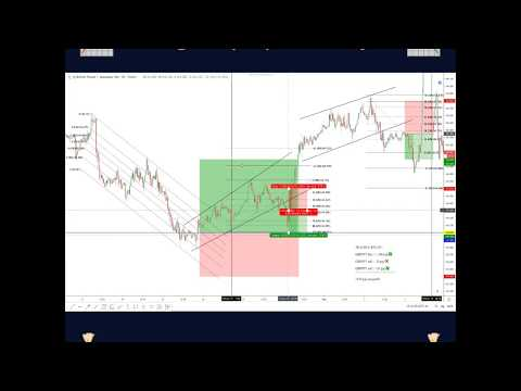 Forex Signals Recap (April 28 - May 3th) |  Forex trading for beginners metatrader 4