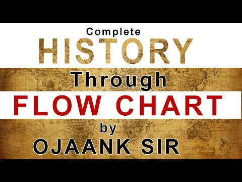 Very very important Flow Chart of Complete History // Most Important 2018 Upsc Exam