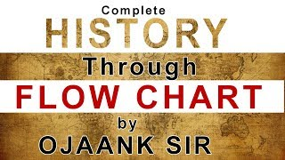 very very important flow chart of complete history most important 2018 upsc exam