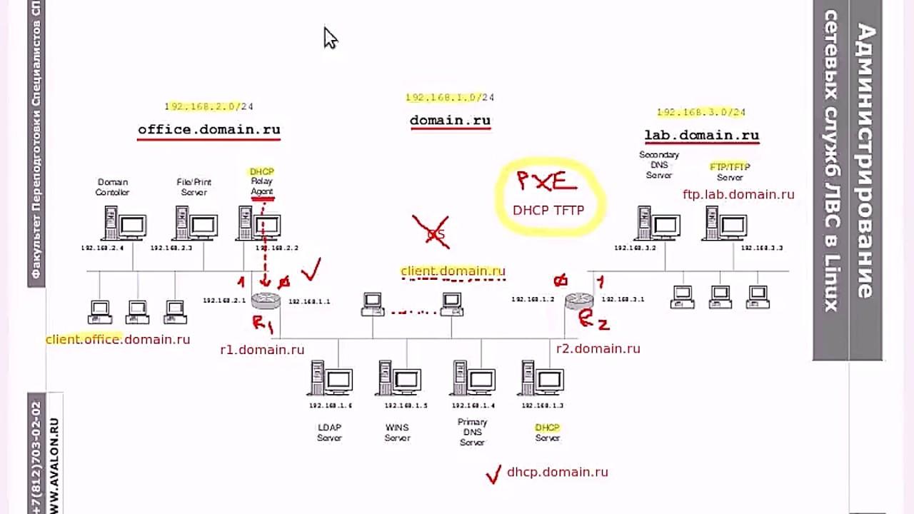 PXE.2: Сетевая инсталляция CentOS при помощи PXE: DHCP, TFTP и FTP