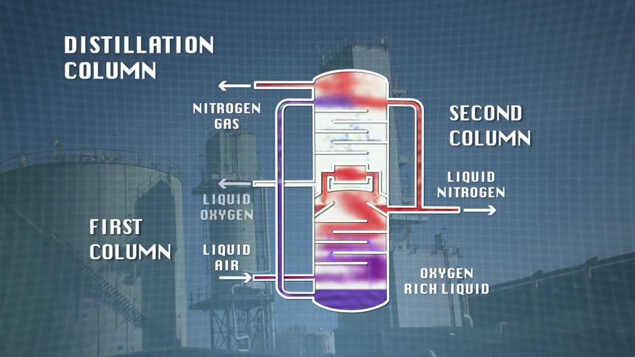 Diagram Of Nitrogen Faces Of Chemistry Packaging Gases Boc Video 2 14