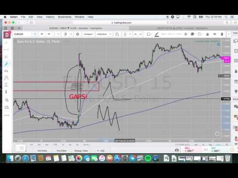 Understanding Gaps in the Forex Market using Market Maker Method ~ Forexia