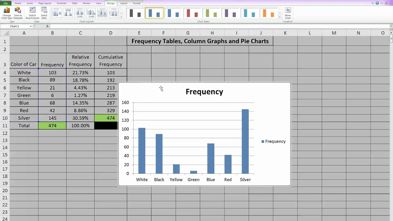 frequency chart excel  Frequency Tables, Column Graphs and Pie Charts in Excel - YouTube