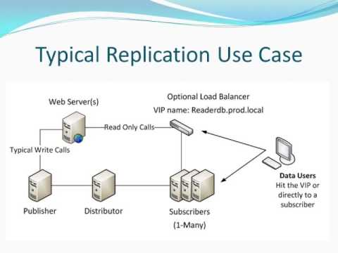 SQL Server Replication Beginner to Expert Part1