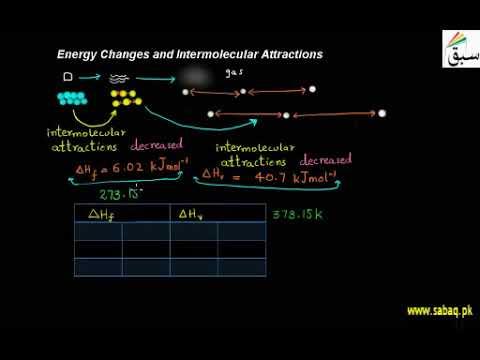 Energy Changes & Intermolecular Attractions | Punjab/Federal Board Syllabus