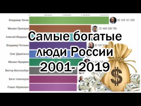 Самые богатые люди России 2001-2019