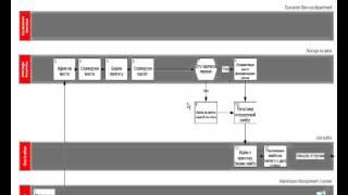 Обучение CWMS3000. Занятие №1. (Описание процессов)