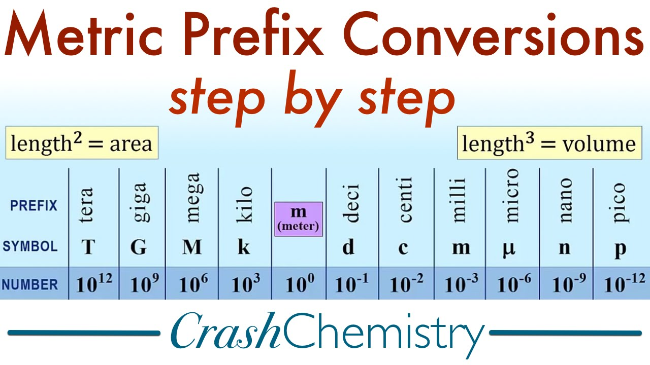 metric prefix conversions tutorial: how to convert metric system