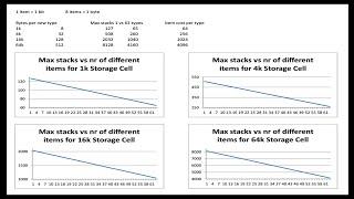 ME Storage Optimization - Applied Energistics 2 Investigation (MC 1.7.10)