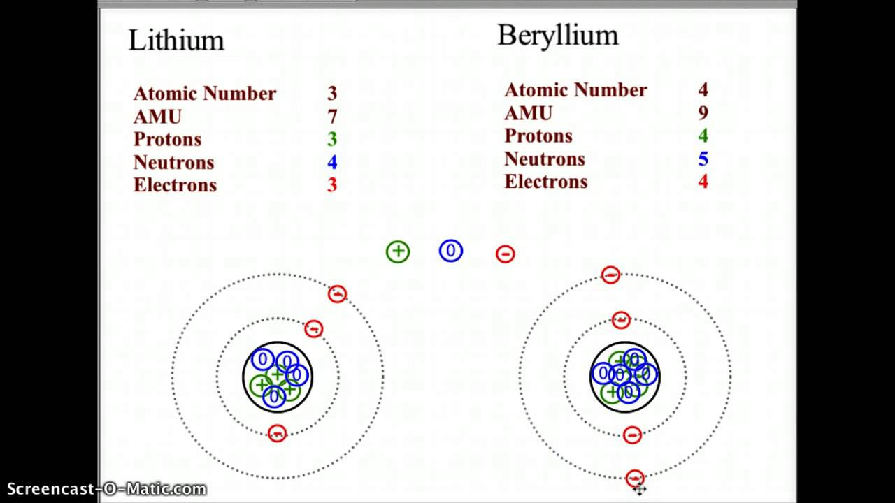 the number of rings in the bohr model of any element is determined by what socratic [ 1280 x 720 Pixel ]