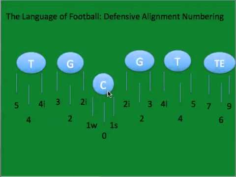 The Language Of Football Defensive Alignment Numbering System