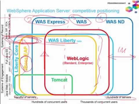 WebSphere App Server vs JBoss, WebLogic, Tomcat competitive comparison @  IBM InterConnect2015 3D Low