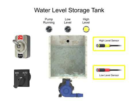 Controlling Water Level in the PLC  Logic Program