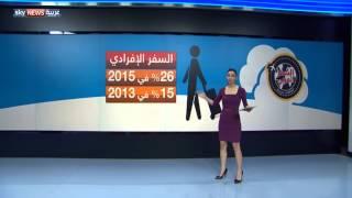 الإمارات الوجهة الأولى للمسافرين العرب